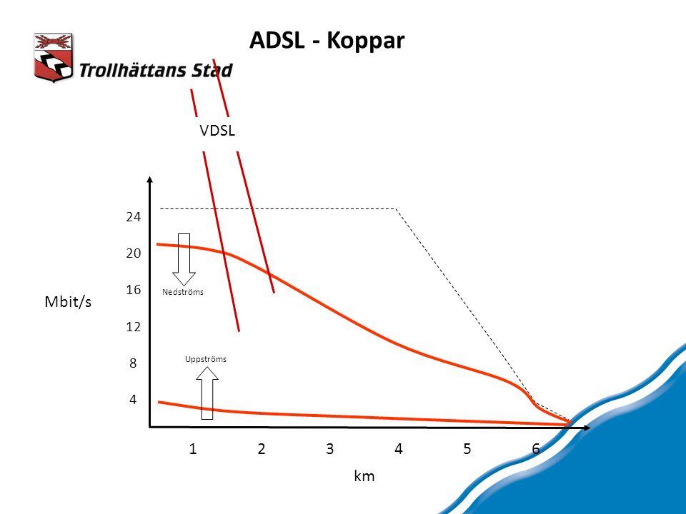 VDSL Uppströms Nedströms 24 20 16 12 8 4 123456123456 Mbit/s km ADSL - Koppar