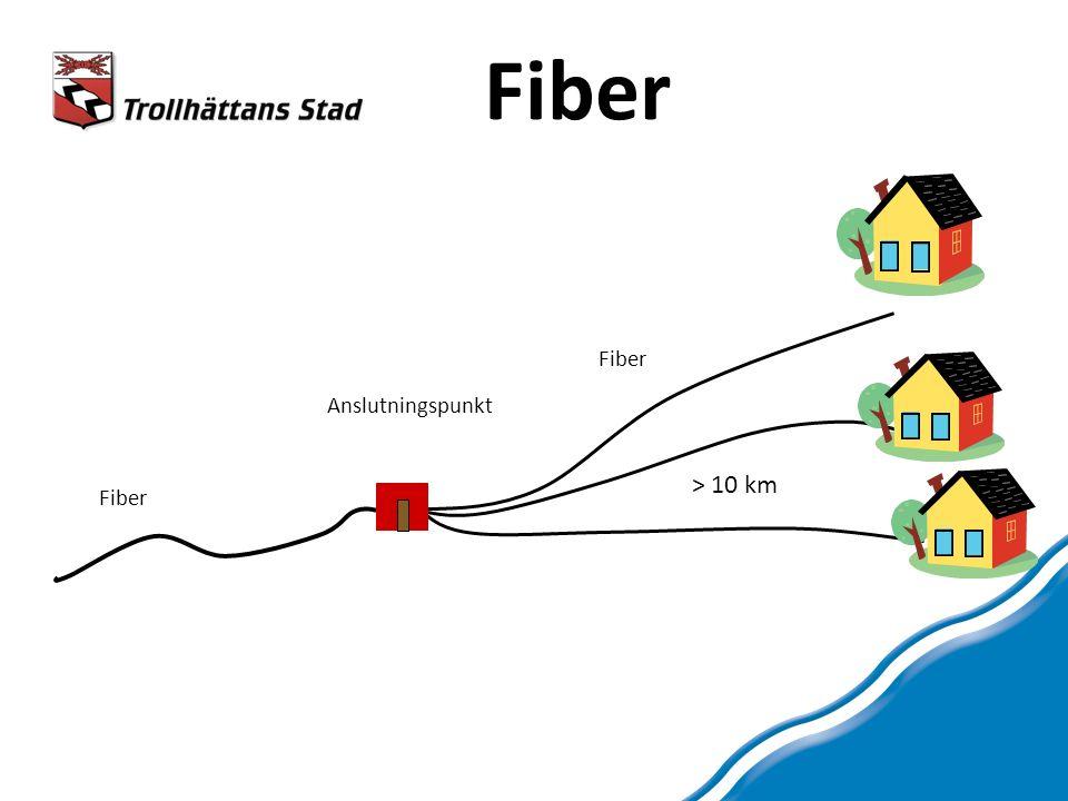 Fiber Anslutningspunkt Fiber > 10 km