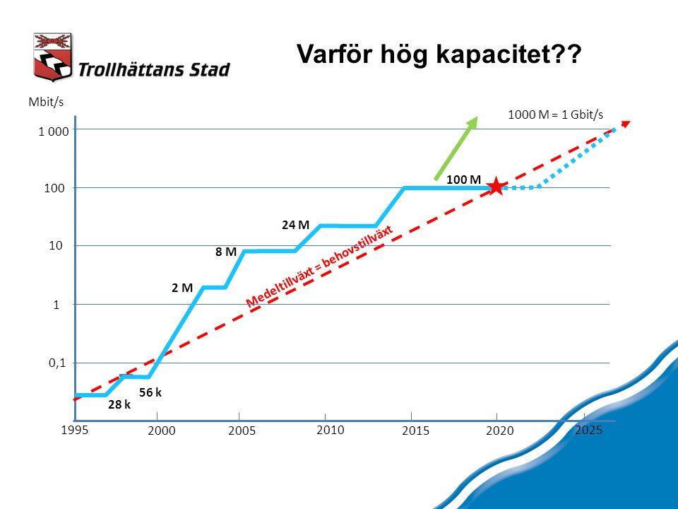 28 k 56 k 2 M 8 M 24 M Mbit/s Varför hög kapacitet .