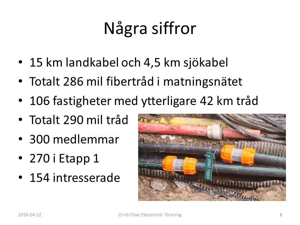 Några siffror 15 km landkabel och 4,5 km sjökabel Totalt 286 mil fibertråd i matningsnätet 106 fastigheter med ytterligare 42 km tråd Totalt 290 mil tråd 300 medlemmar 270 i Etapp 1 154 intresserade 2016-04-12Ornö Fiber Ekonomisk förening8