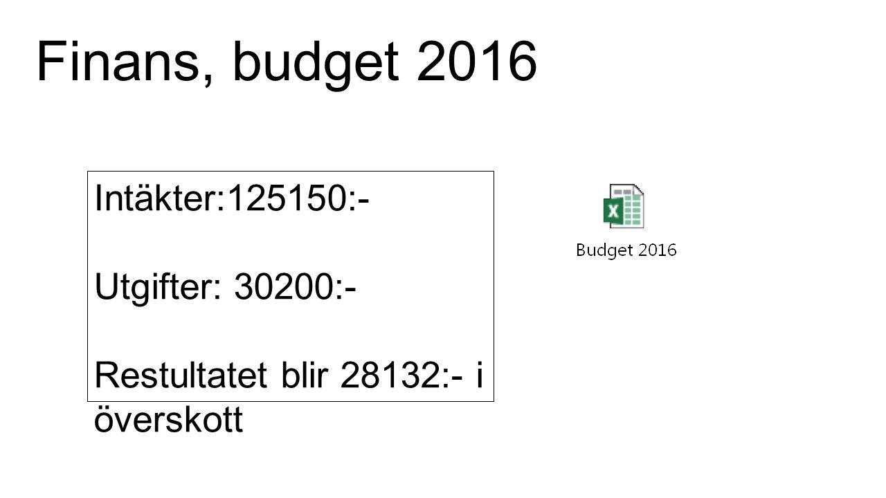 Finans, budget 2016 Intäkter:125150:- Utgifter: 30200:- Restultatet blir 28132:- i överskott