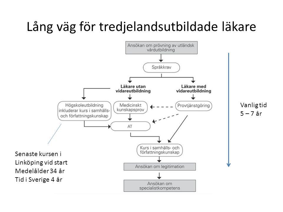 Lång väg för tredjelandsutbildade läkare Senaste kursen i Linköping vid start Medelålder 34 år Tid i Sverige 4 år Vanlig tid 5 – 7 år