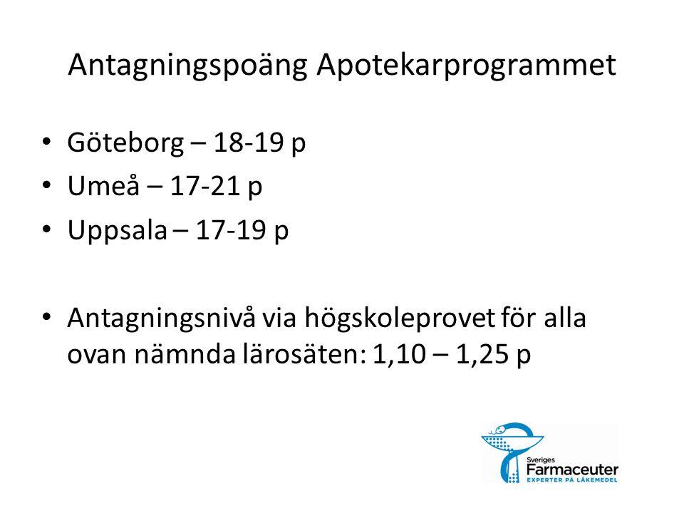 Antagningspoäng Apotekarprogrammet Göteborg – 18-19 p Umeå – 17-21 p Uppsala – 17-19 p Antagningsnivå via högskoleprovet för alla ovan nämnda lärosäten: 1,10 – 1,25 p