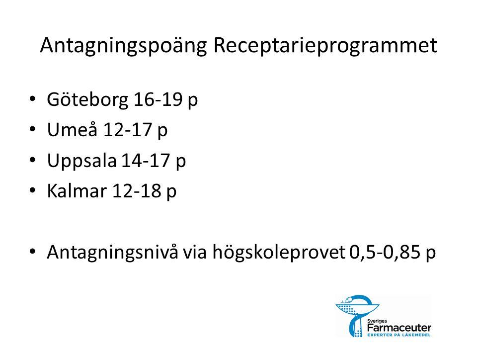 Antagningspoäng Receptarieprogrammet Göteborg 16-19 p Umeå 12-17 p Uppsala 14-17 p Kalmar 12-18 p Antagningsnivå via högskoleprovet 0,5-0,85 p