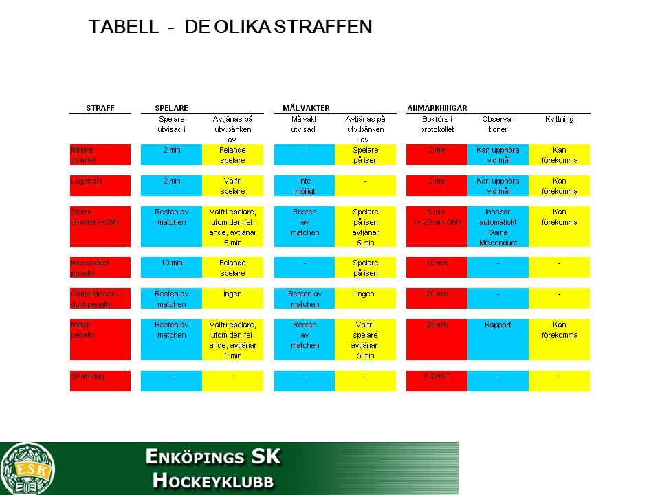 TABELL - DE OLIKA STRAFFEN