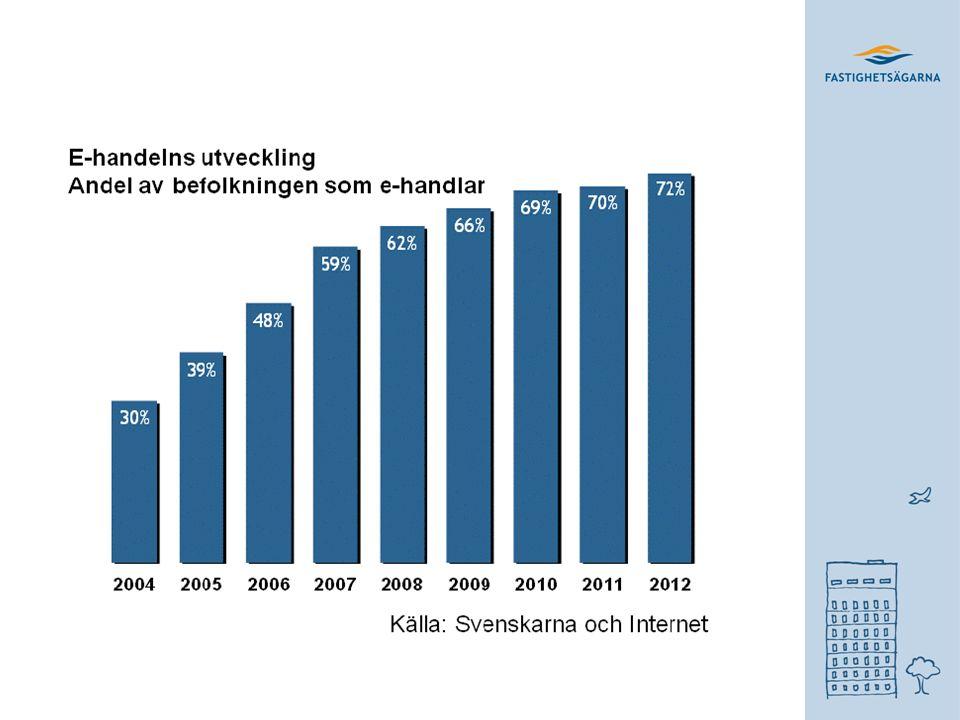 2012 GICK PROPPEN UR FÖR E-HANDELN Under året som gått har den traditionella detaljhandeln haft det tufft att öka sin omsättning men för e-handeln på nätet gick det mycket bättre. E-handelsbarometern, HUI och Posten Vi har förändrat vårt beteende och ser idag det som en normal kanal att handla varor i. Arne Andersson, Postens e-handelsexpert.