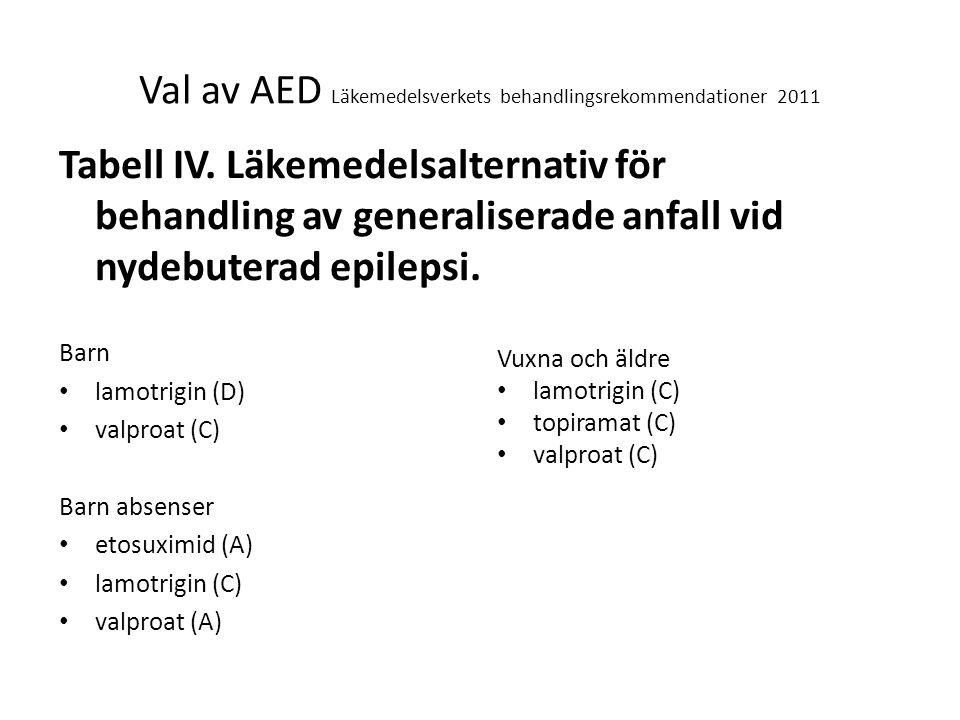 Val av AED Läkemedelsverkets behandlingsrekommendationer 2011 Tabell IV. Läkemedelsalternativ för behandling av generaliserade anfall vid nydebuterad
