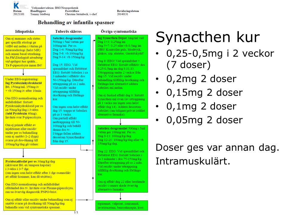 Synacthen kur 0,25-0,5mg i 2 veckor (7 doser) 0,2mg 2 doser 0,15mg 2 doser 0,1mg 2 doser 0,05mg 2 doser Doser ges var annan dag. Intramuskulärt.