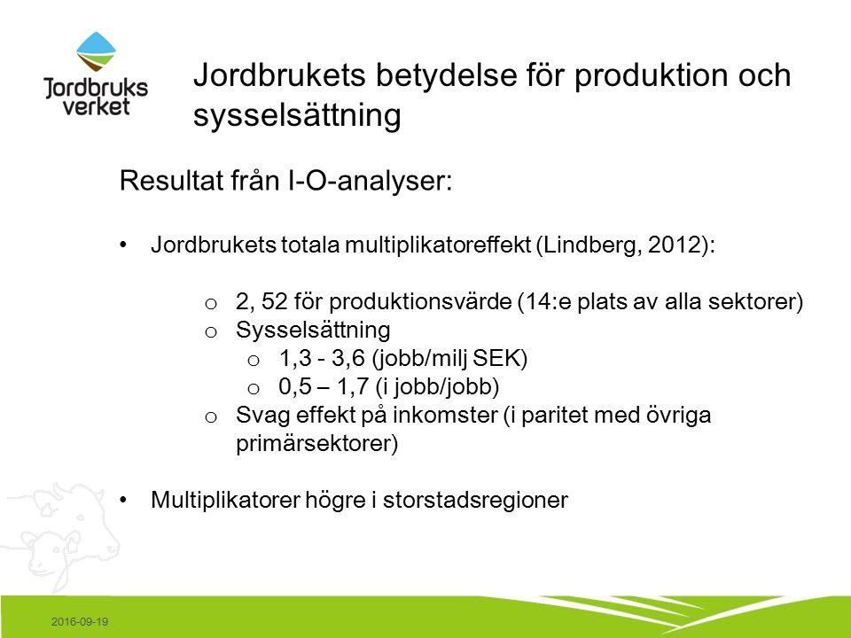 2016-09-19 Jordbrukets betydelse för produktion och sysselsättning Resultat från I-O-analyser: Jordbrukets totala multiplikatoreffekt (Lindberg, 2012): o 2, 52 för produktionsvärde (14:e plats av alla sektorer) o Sysselsättning o 1,3 - 3,6 (jobb/milj SEK) o 0,5 – 1,7 (i jobb/jobb) o Svag effekt på inkomster (i paritet med övriga primärsektorer) Multiplikatorer högre i storstadsregioner