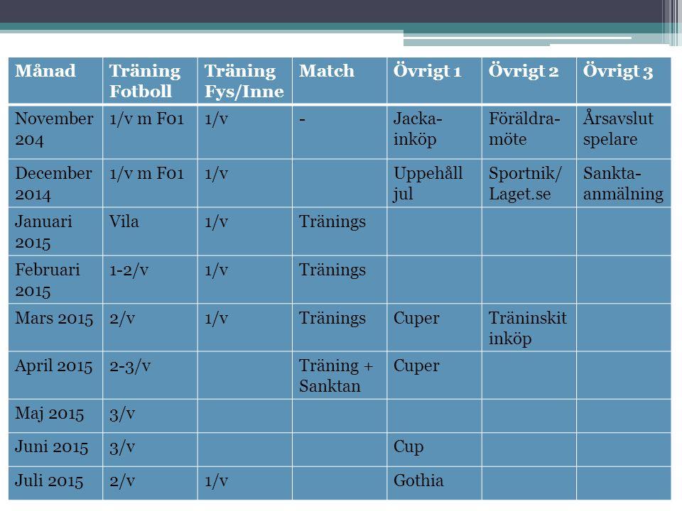MånadTräning Fotboll Träning Fys/Inne MatchÖvrigt 1Övrigt 2Övrigt 3 November 204 1/v m F011/v-Jacka- inköp Föräldra- möte Årsavslut spelare December 2014 1/v m F011/vUppehåll jul Sportnik/ Laget.se Sankta- anmälning Januari 2015 Vila1/vTränings Februari 2015 1-2/v1/vTränings Mars 20152/v1/vTräningsCuperTräninskit inköp April 20152-3/vTräning + Sanktan Cuper Maj 20153/v Juni 20153/vCup Juli 20152/v1/vGothia