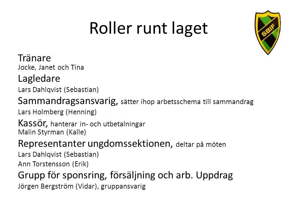 Roller runt laget Tränare Jocke, Janet och Tina Lagledare Lars Dahlqvist (Sebastian) Sammandragsansvarig, sätter ihop arbetsschema till sammandrag Lar