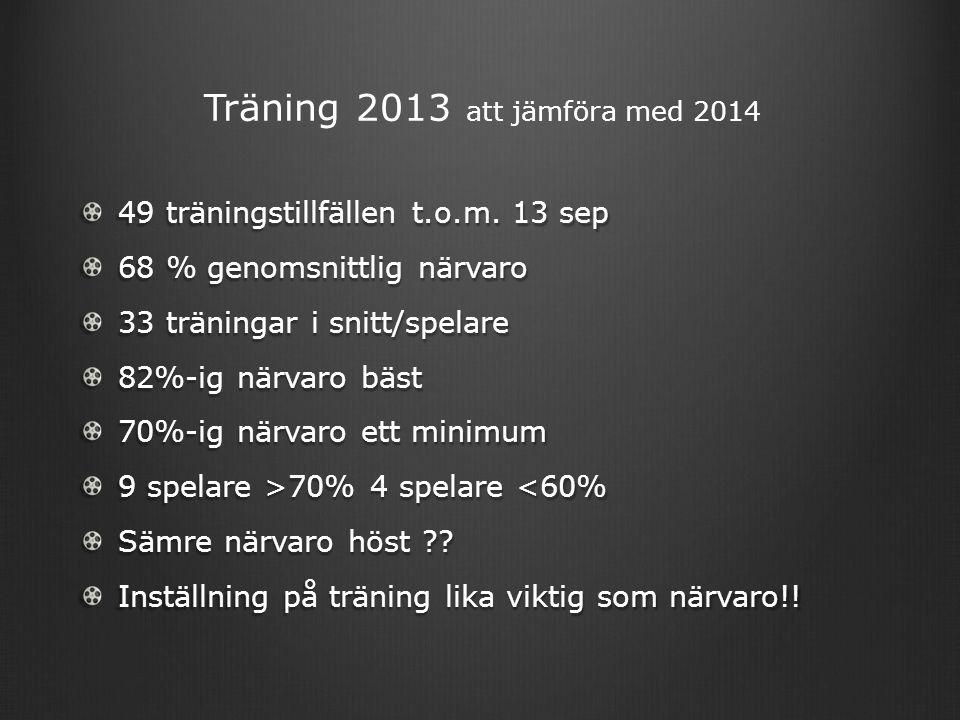 49 träningstillfällen t.o.m.