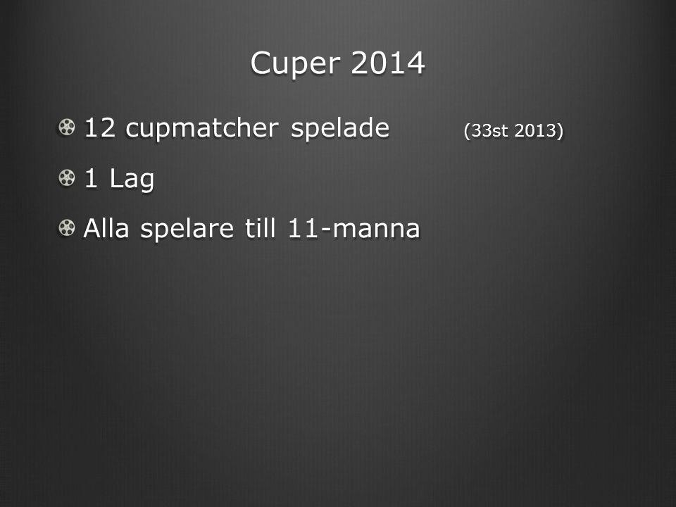 Cuper 2014 12 cupmatcher spelade (33st 2013) 1 Lag Alla spelare till 11-manna