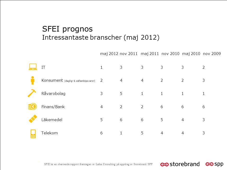 SFEI prognos Intressantaste branscher (maj 2012) maj 2012nov 2011 maj 2011 nov 2010 maj 2010 nov 2009 IT 13 3 3 3 2 Konsument (daglig- & sällanköpsvaror) 24 4 2 2 3 Råvarobolag 35 1 1 1 1 Finans/Bank 42 2 6 6 6 Läkemedel 56 6 5 4 3 Telekom 61 5 4 4 3 10 SFEI är en oberoende rapport framtagen av Laika Consulting på uppdrag av Storebrand/SPP