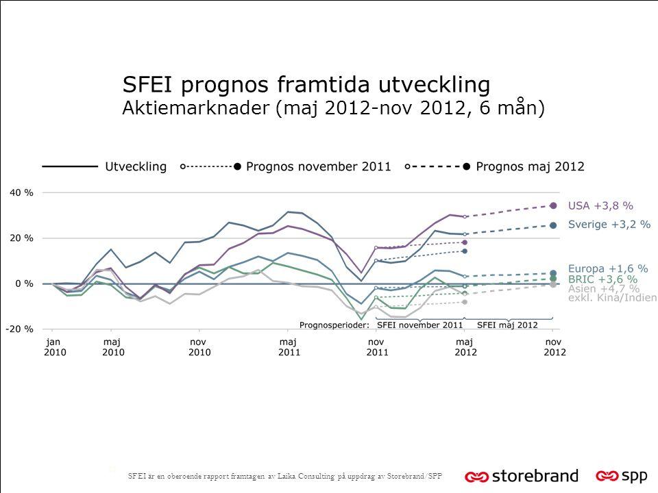 SFEI prognos framtida utveckling Aktiemarknader (maj 2012-nov 2012, 6 mån) 12 SFEI är en oberoende rapport framtagen av Laika Consulting på uppdrag av Storebrand/SPP