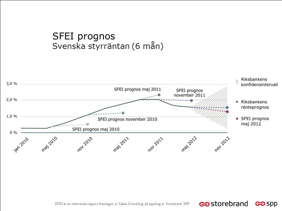SFEI prognos Svenska styrräntan (6 mån) 16 SFEI är en oberoende rapport framtagen av Laika Consulting på uppdrag av Storebrand/SPP