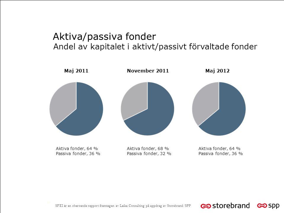 Aktiva/passiva fonder 19 Andel av kapitalet i aktivt/passivt förvaltade fonder Maj 2011 Aktiva fonder, 64 % Passiva fonder, 36 % SFEI är en oberoende rapport framtagen av Laika Consulting på uppdrag av Storebrand/SPP November 2011 Aktiva fonder, 68 % Passiva fonder, 32 % Maj 2012 Aktiva fonder, 64 % Passiva fonder, 36 %