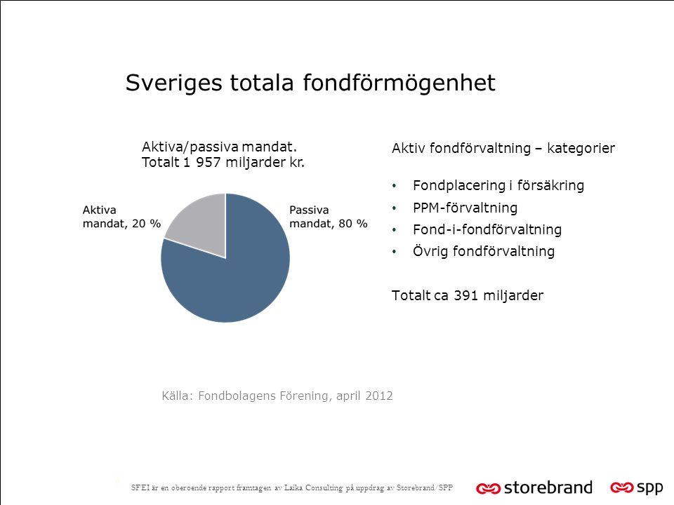 Sveriges totala fondförmögenhet Aktiv fondförvaltning – kategorier Fondplacering i försäkring PPM-förvaltning Fond-i-fondförvaltning Övrig fondförvaltning Totalt ca 391 miljarder 6 Aktiva/passiva mandat.