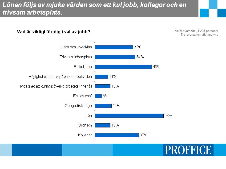 Lönen följs av mjuka värden som ett kul jobb, kollegor och en trivsam arbetsplats. Antal svarande: 1 205 personer Tre svarsalternativ angivna
