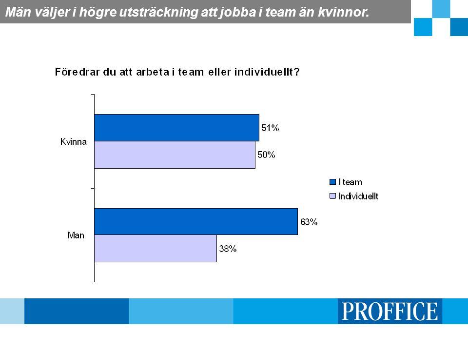 Män väljer i högre utsträckning att jobba i team än kvinnor.