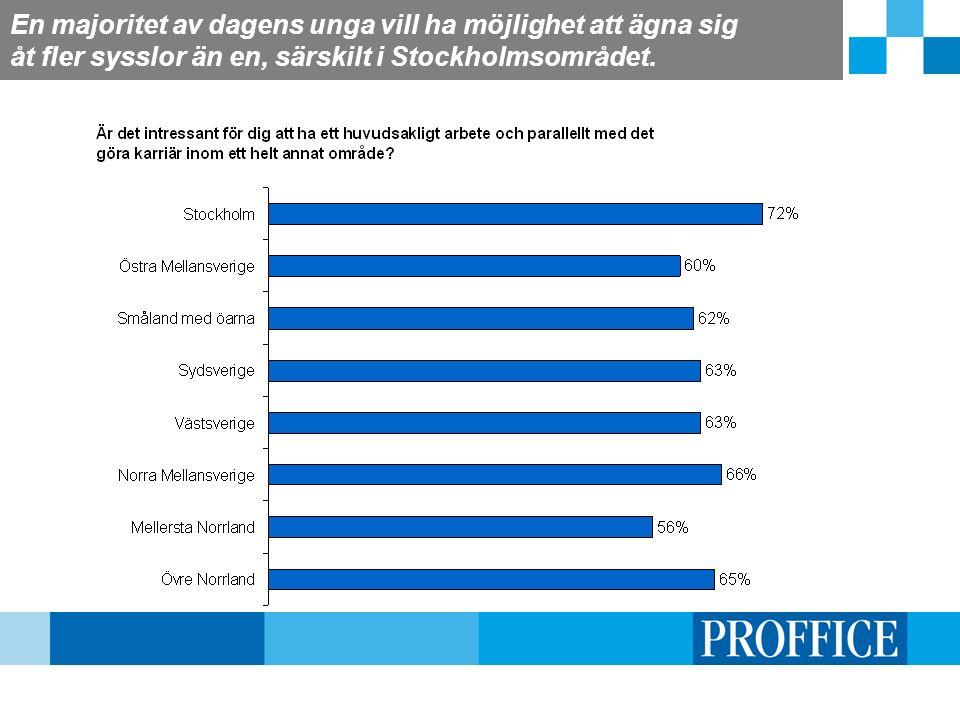 En majoritet av dagens unga vill ha möjlighet att ägna sig åt fler sysslor än en, särskilt i Stockholmsområdet.