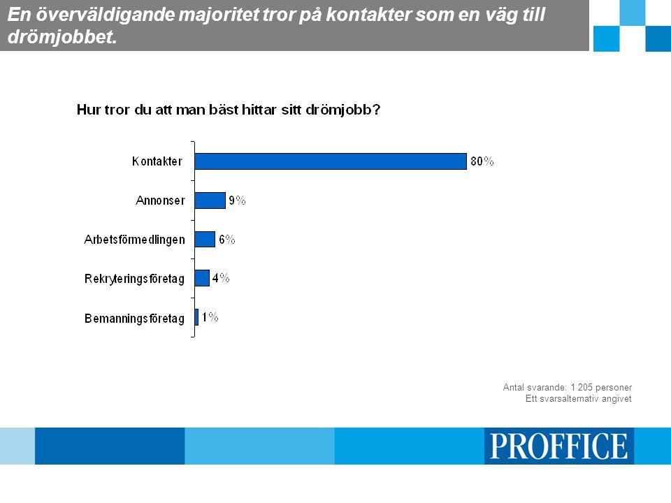En överväldigande majoritet tror på kontakter som en väg till drömjobbet. Antal svarande: 1 205 personer Ett svarsalternativ angivet