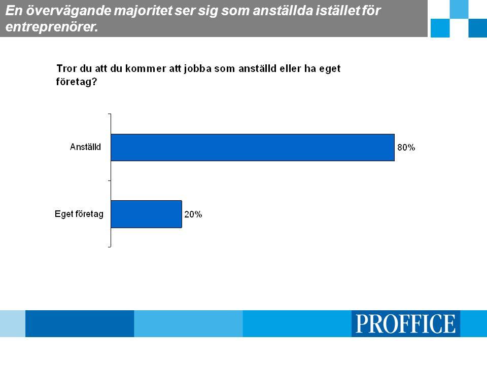En övervägande majoritet ser sig som anställda istället för entreprenörer.