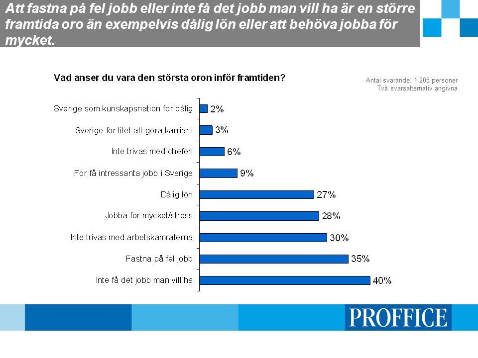 Att fastna på fel jobb eller inte få det jobb man vill ha är en större framtida oro än exempelvis dålig lön eller att behöva jobba för mycket. Antal s