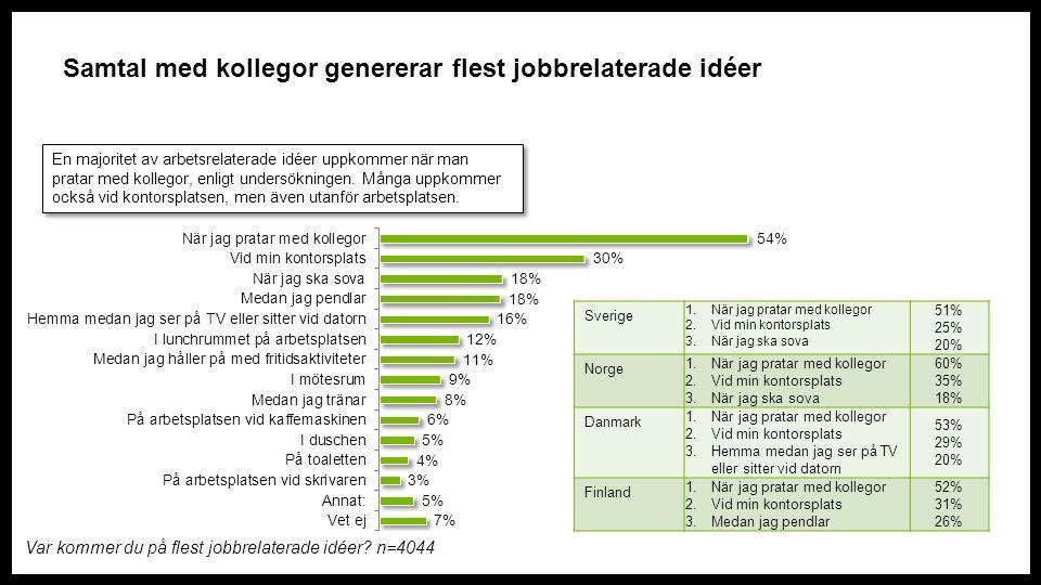 Bra kollegor är den enskilt viktigaste aspekten av en kreativ arbetsplats, men resultatet skiljer sig åt mellan länderna Vad kännetecknar enligt dig en kreativ arbetsplats.