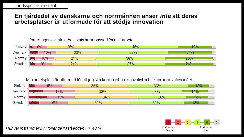 En fjärdedel av danskarna och norrmännen anser inte att deras arbetsplatser är utformade för att stödja innovation Utformningen av min arbetsplats är anpassad för mitt arbete Min arbetsplats är utformad för att jag ska kunna jobba innovativt och skapa innovativa idéer Landsspecifika resultat Hur väl instämmer du i följande påståenden.