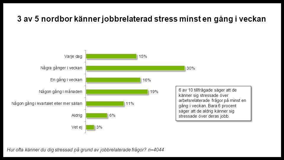 3 av 5 nordbor känner jobbrelaterad stress minst en gång i veckan Hur ofta känner du dig stressad på grund av jobbrelaterade frågor.