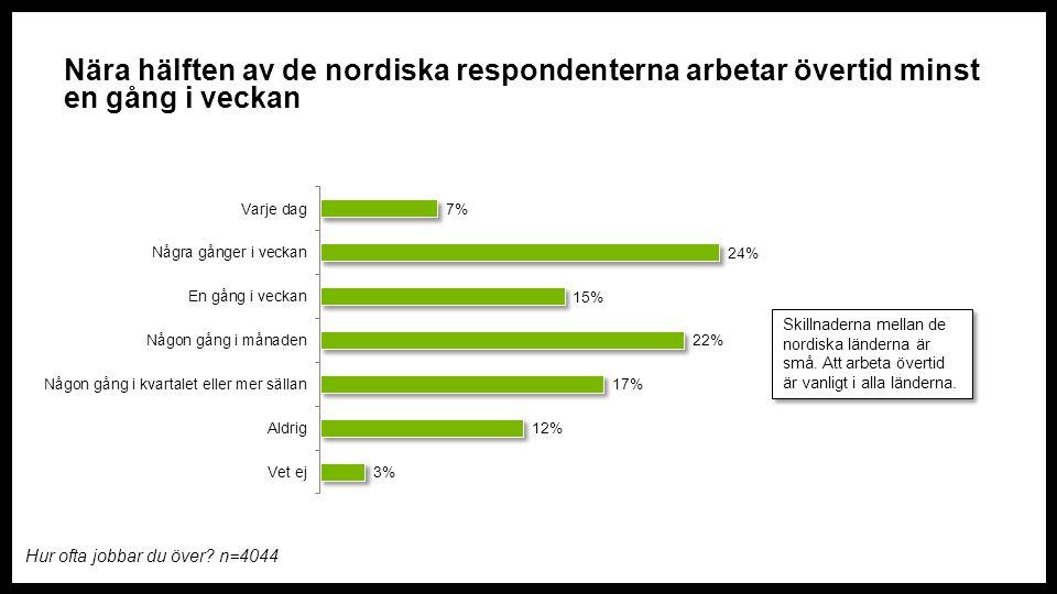 Nära hälften av de nordiska respondenterna arbetar övertid minst en gång i veckan Hur ofta jobbar du över.