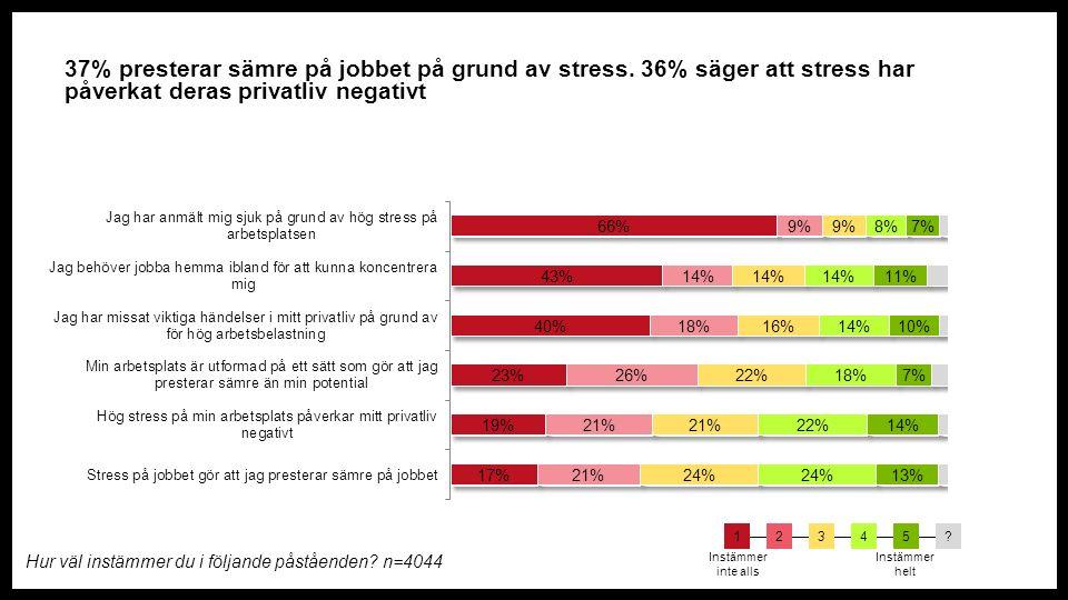 37% presterar sämre på jobbet på grund av stress.