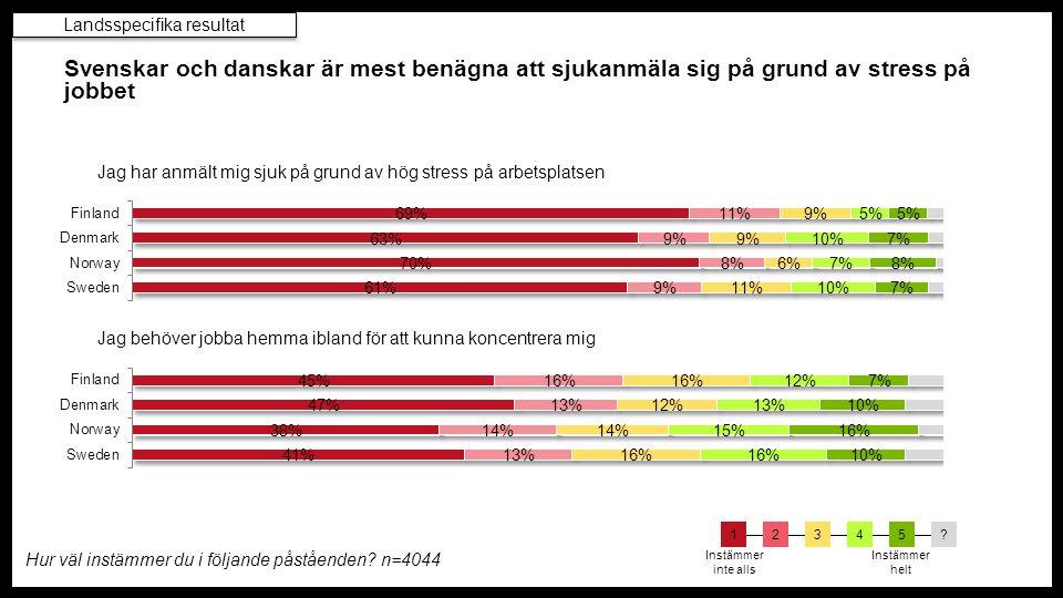 Svenskar och danskar är mest benägna att sjukanmäla sig på grund av stress på jobbet Hur väl instämmer du i följande påståenden.