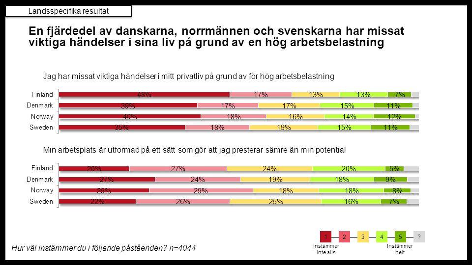 2 av 5 svenskar säger att de presterar sämre på jobbet till följd av hög stress på arbetsplatsen Hur väl instämmer du i följande påståenden.