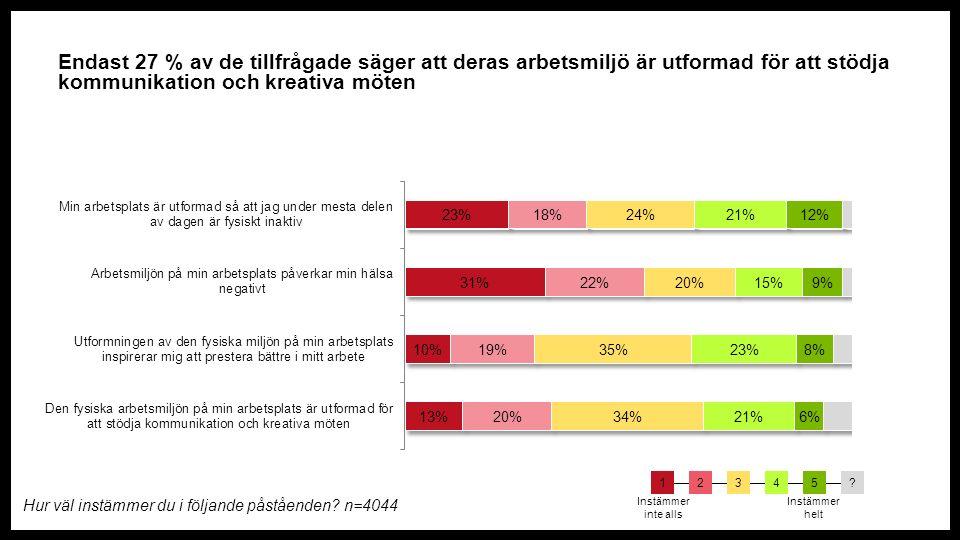 Endast 27 % av de tillfrågade säger att deras arbetsmiljö är utformad för att stödja kommunikation och kreativa möten Hur väl instämmer du i följande påståenden.