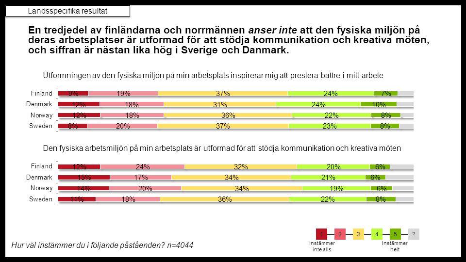 En tredjedel av finländarna och norrmännen anser inte att den fysiska miljön på deras arbetsplatser är utformad för att stödja kommunikation och kreativa möten, och siffran är nästan lika hög i Sverige och Danmark.