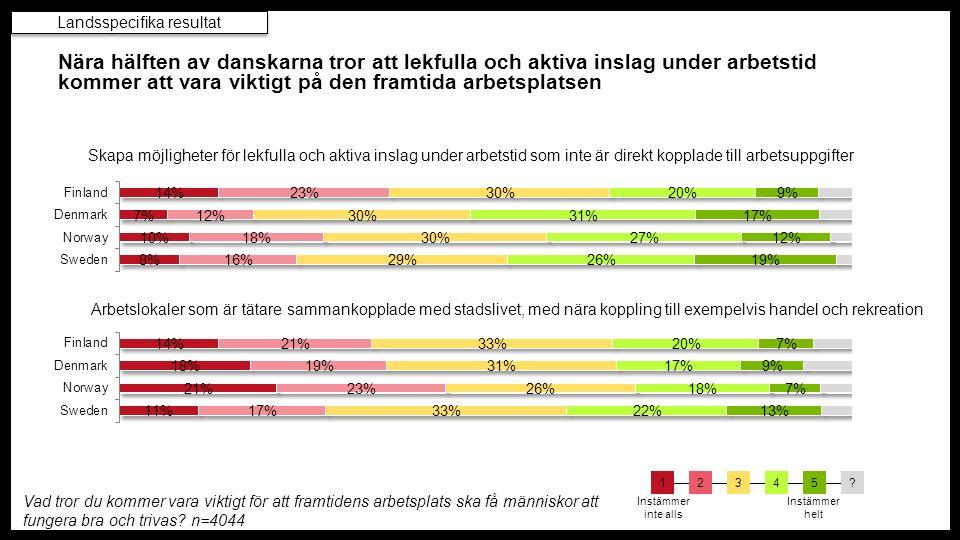 Nära hälften av danskarna tror att lekfulla och aktiva inslag under arbetstid kommer att vara viktigt på den framtida arbetsplatsen Skapa möjligheter för lekfulla och aktiva inslag under arbetstid som inte är direkt kopplade till arbetsuppgifter Arbetslokaler som är tätare sammankopplade med stadslivet, med nära koppling till exempelvis handel och rekreation Vad tror du kommer vara viktigt för att framtidens arbetsplats ska få människor att fungera bra och trivas.