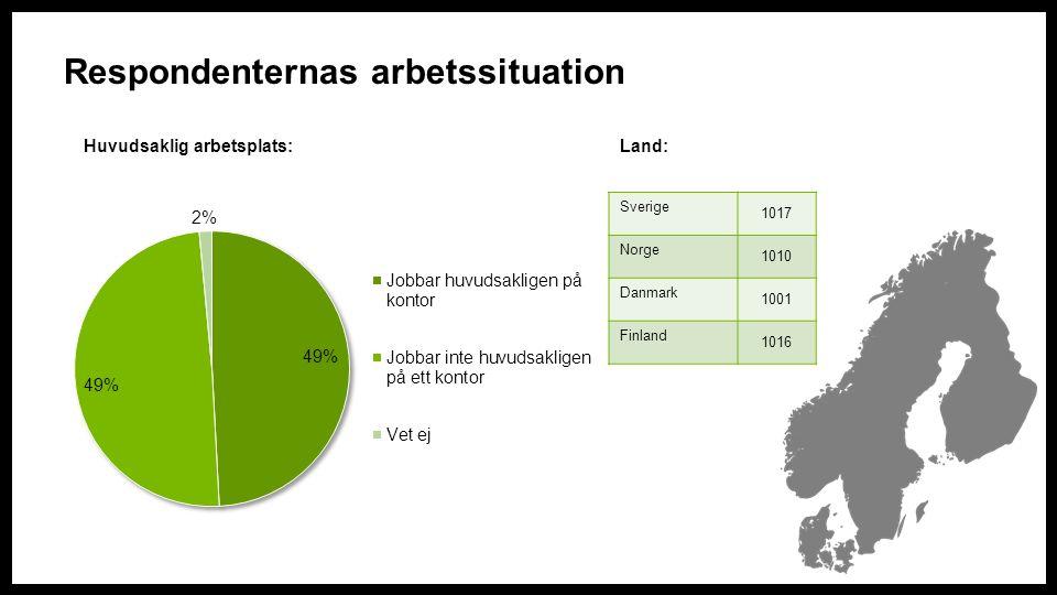 Respondenternas arbetssituation Sverige 1017 Norge 1010 Danmark 1001 Finland 1016 Land:Huvudsaklig arbetsplats:
