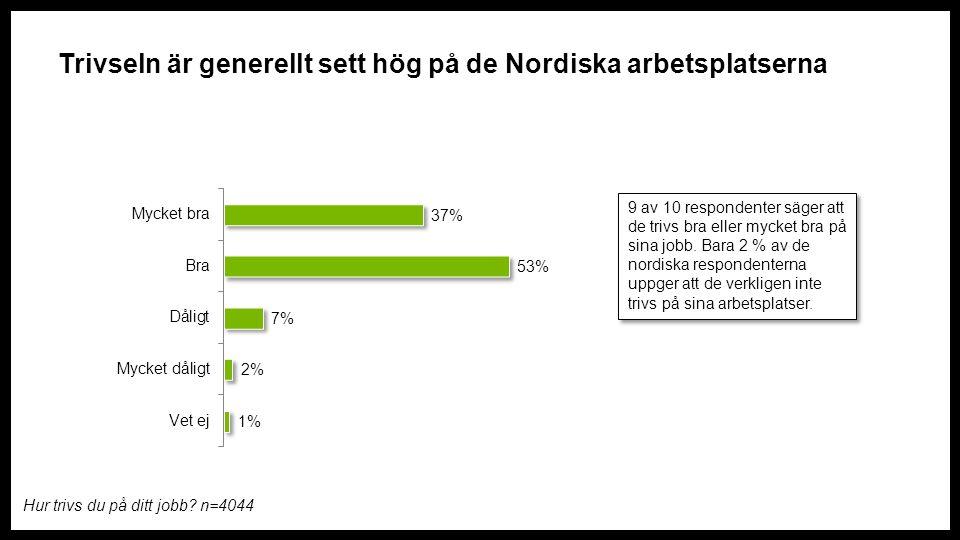 Trivseln är generellt sett hög på de Nordiska arbetsplatserna 9 av 10 respondenter säger att de trivs bra eller mycket bra på sina jobb.