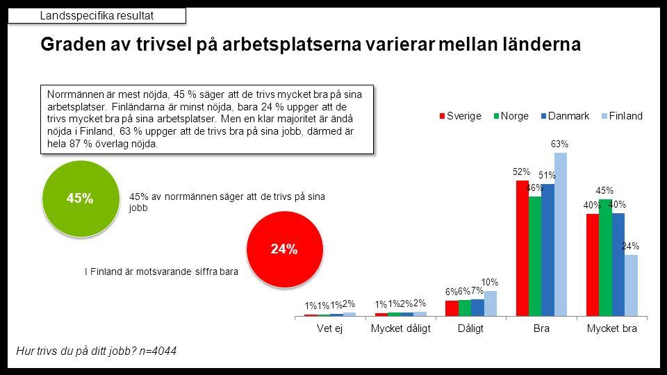 Norrmännen är mest nöjda, 45 % säger att de trivs mycket bra på sina arbetsplatser.