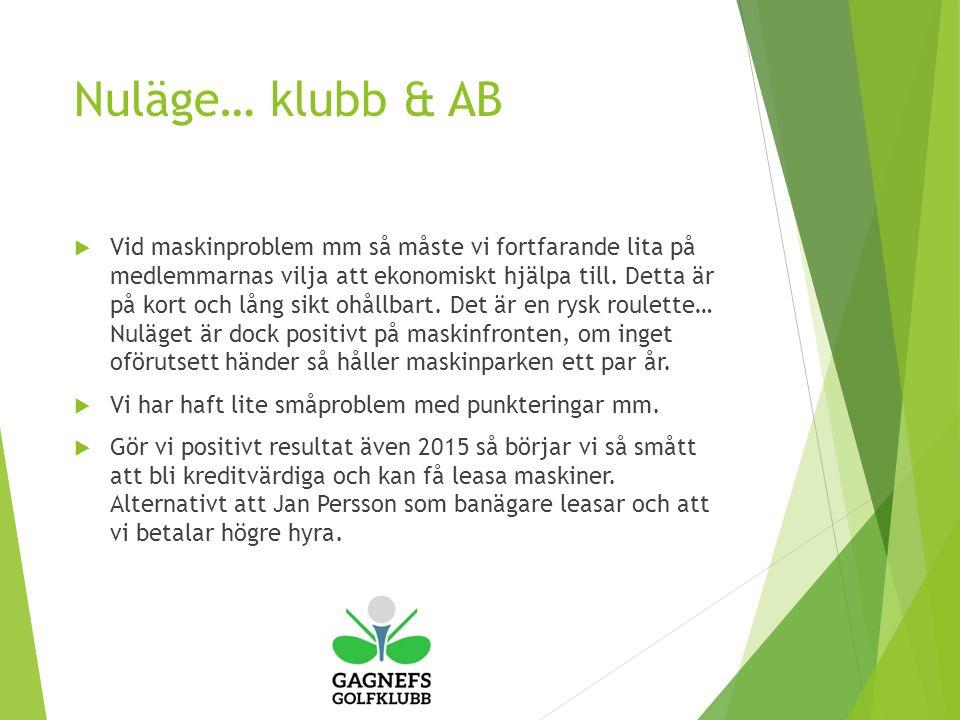 Nuläge… klubb & AB  Vid maskinproblem mm så måste vi fortfarande lita på medlemmarnas vilja att ekonomiskt hjälpa till.