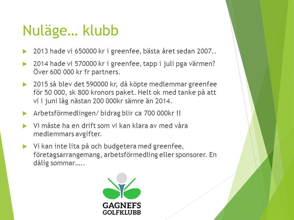 Nuläge… klubb  2013 hade vi 650000 kr i greenfee, bästa året sedan 2007..