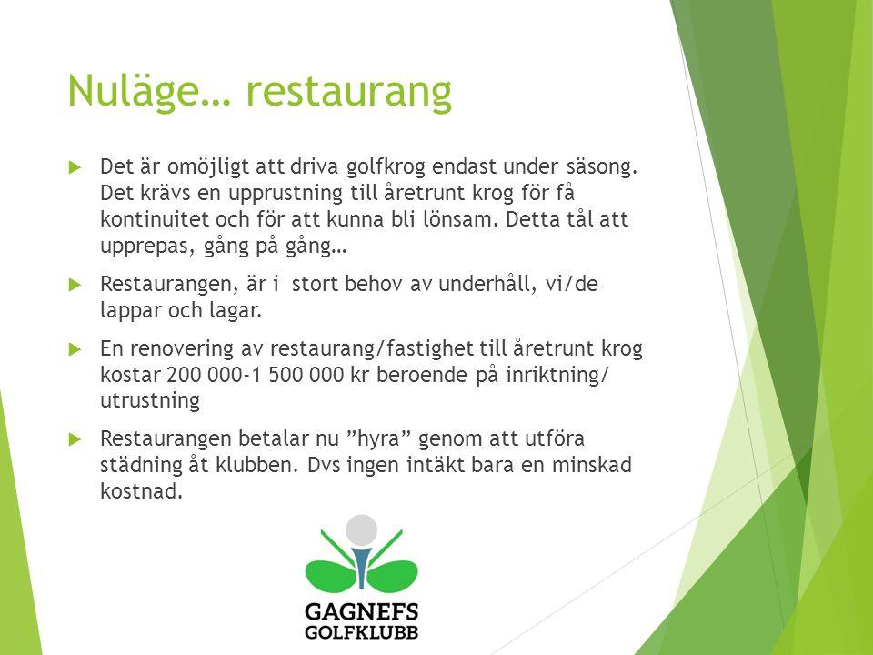 Nuläge… restaurang  Det är omöjligt att driva golfkrog endast under säsong.