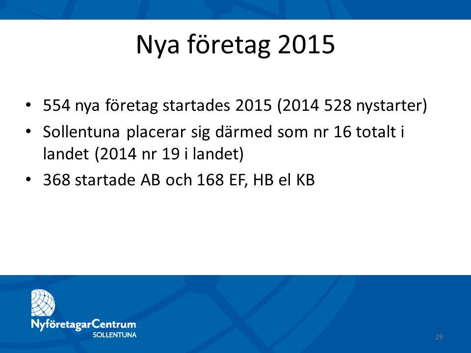 Nya företag 2015 554 nya företag startades 2015 (2014 528 nystarter) Sollentuna placerar sig därmed som nr 16 totalt i landet (2014 nr 19 i landet) 36