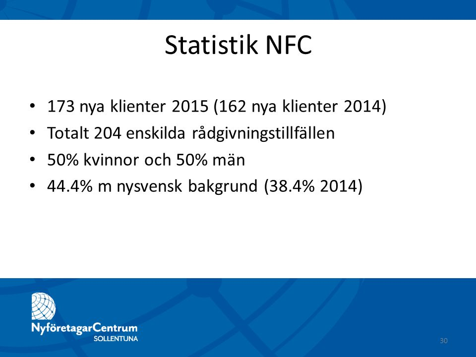Statistik NFC 173 nya klienter 2015 (162 nya klienter 2014) Totalt 204 enskilda rådgivningstillfällen 50% kvinnor och 50% män 44.4% m nysvensk bakgrun