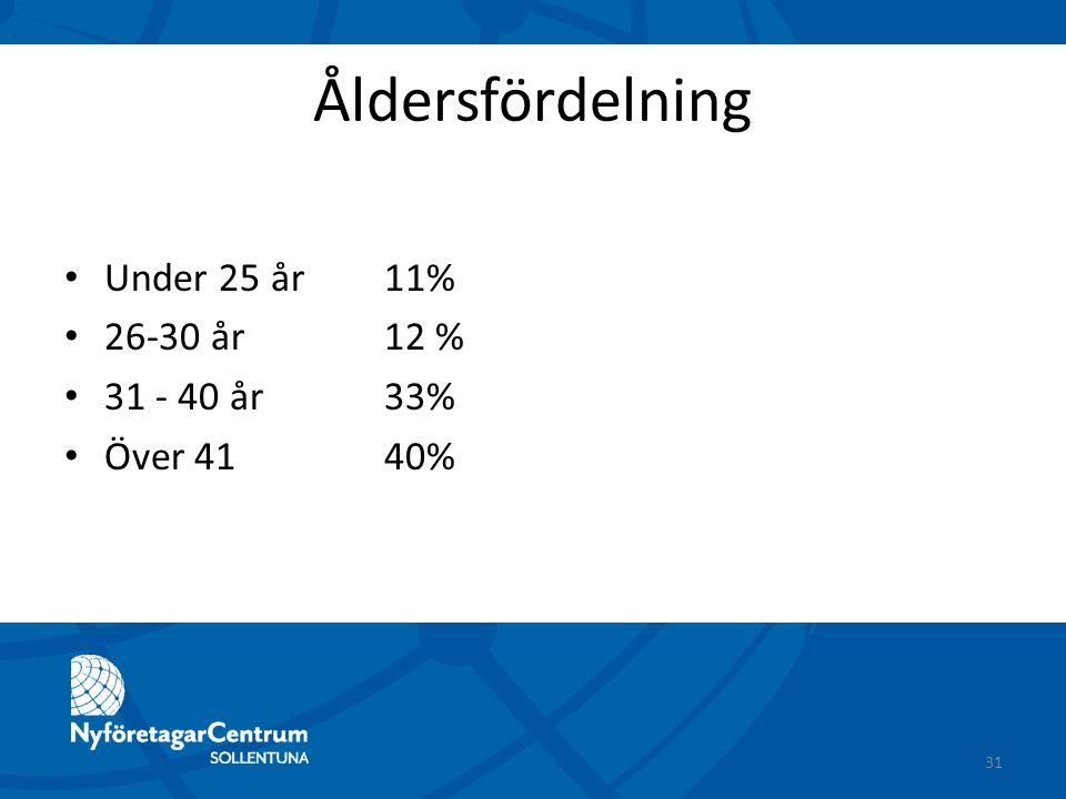 Åldersfördelning Under 25 år11% 26-30 år12 % 31 - 40 år33% Över 4140% 31