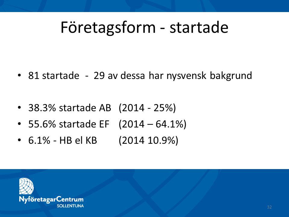 Företagsform - startade 81 startade - 29 av dessa har nysvensk bakgrund 38.3% startade AB (2014 - 25%) 55.6% startade EF(2014 – 64.1%) 6.1% - HB el KB