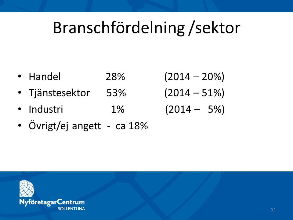 Branschfördelning /sektor Handel 28%(2014 – 20%) Tjänstesektor 53%(2014 – 51%) Industri 1% (2014 – 5%) Övrigt/ej angett - ca 18% 33