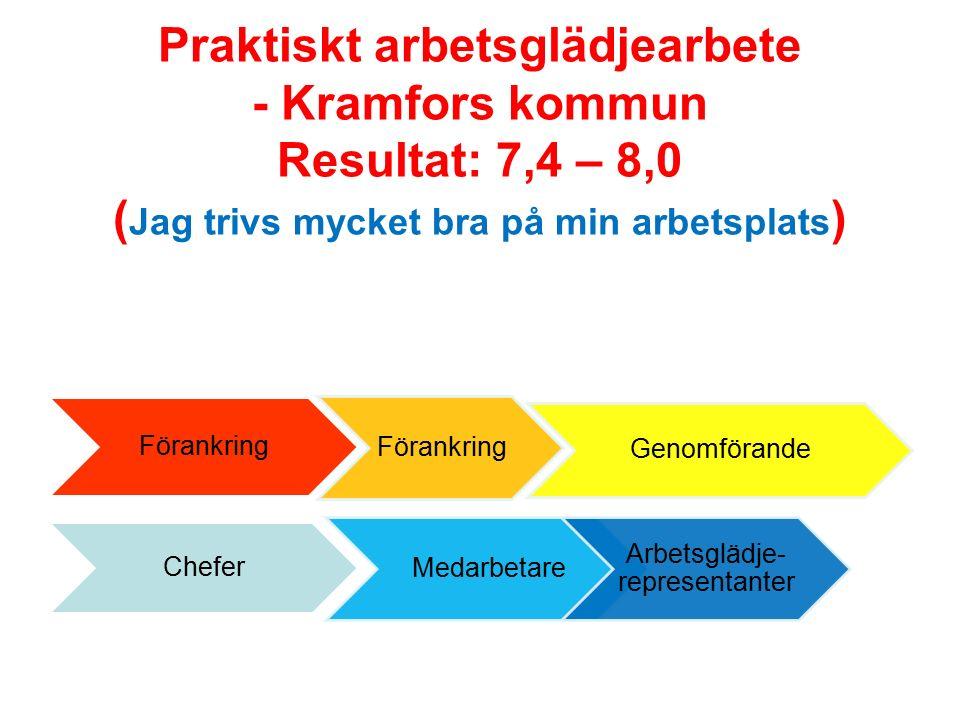 Praktiskt arbetsglädjearbete - Kramfors kommun Resultat: 7,4 – 8,0 ( Jag trivs mycket bra på min arbetsplats ) Förankring Genomförande Chefer Medarbetare Arbetsglädje- representanter